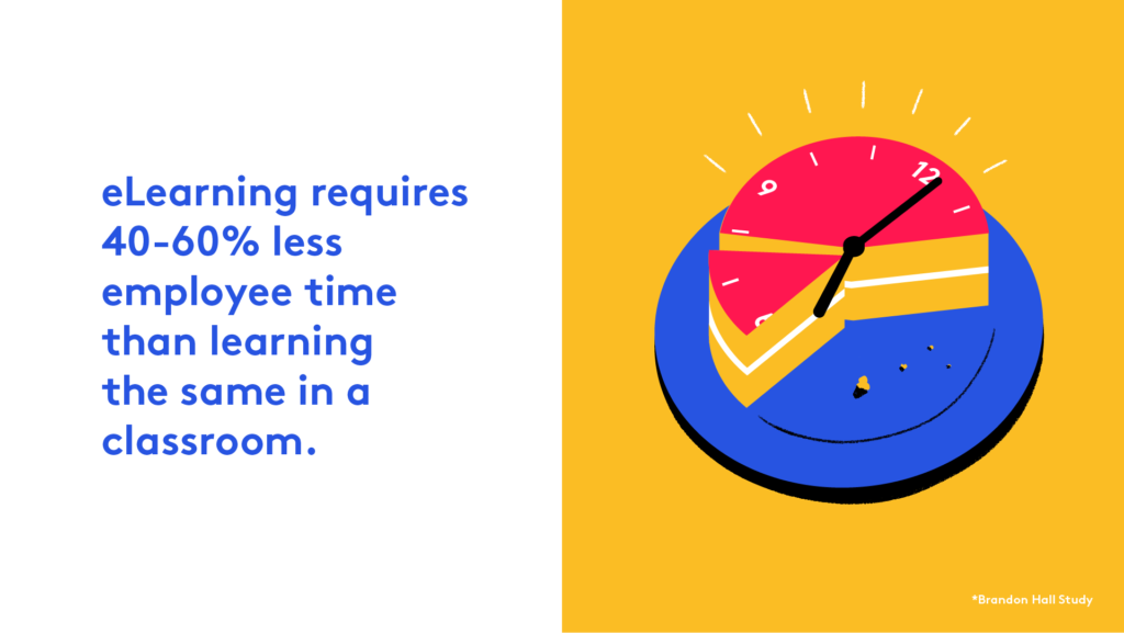 eLearning requires 40-60% less employee time than classroom