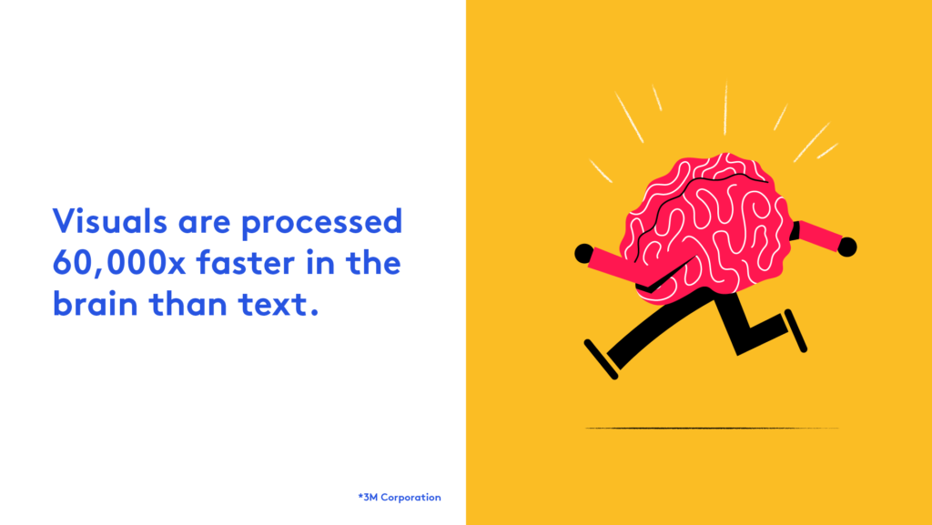 Visuals are processed 60,000x faster than text
